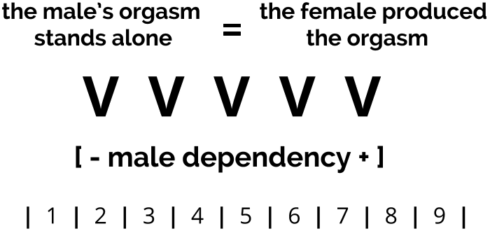 MALE_DEPENDENCY_THREE